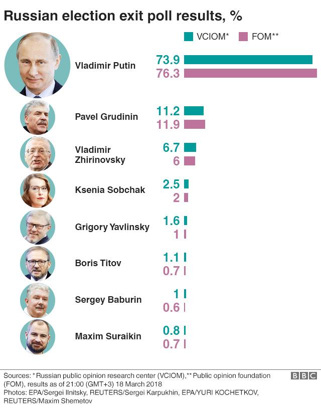 έξιτ πολς εκλογών ρωσίας