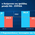 Νέα Δημοκρατία: 13,4% η διαφορά μας από τον ΣΥΡΙΖΑ στις 5 τελευταίες δημοσκοπήσεις